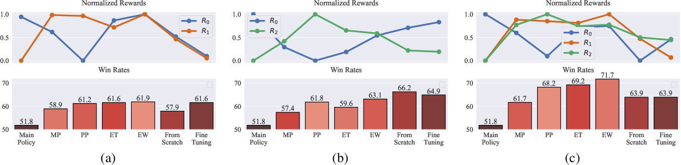 Figure 4 for Policy Fusion for Adaptive and Customizable Reinforcement Learning Agents