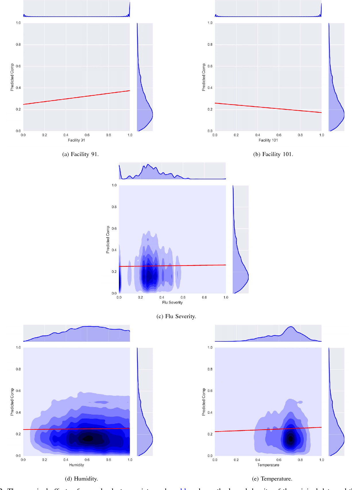 Figure 2 for A Large-Scale Exploration of Factors Affecting Hand Hygiene Compliance Using Linear Predictive Models