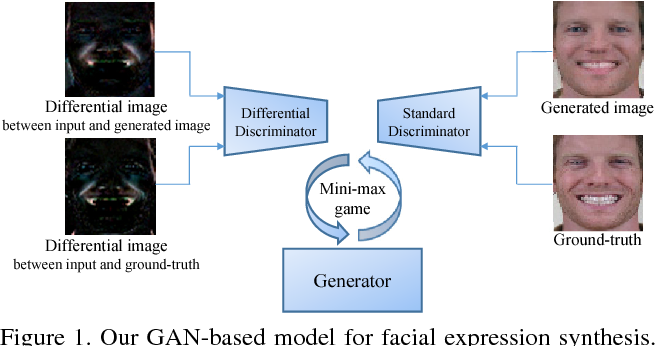 Figure 1 for Differential Generative Adversarial Networks: Synthesizing Non-linear Facial Variations with Limited Number of Training Data