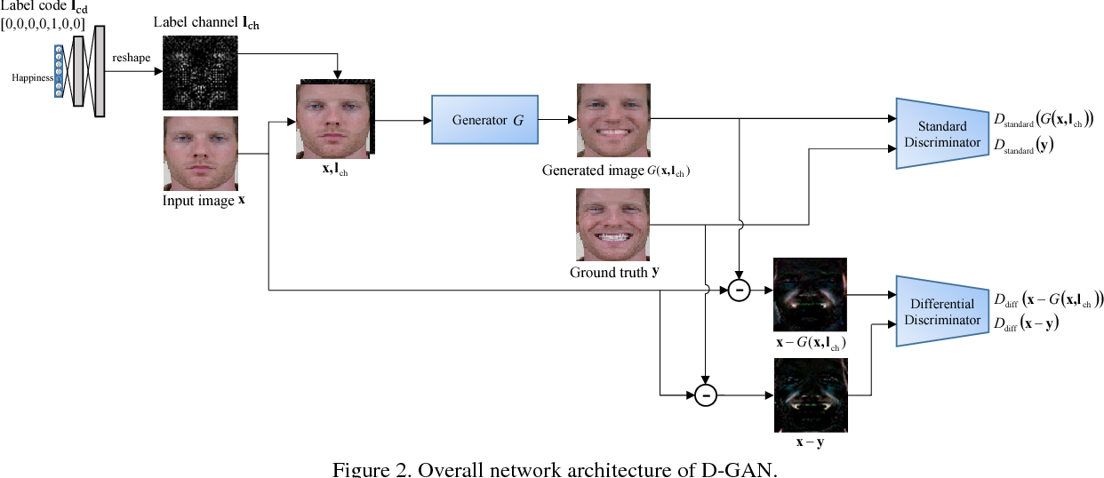 Figure 3 for Differential Generative Adversarial Networks: Synthesizing Non-linear Facial Variations with Limited Number of Training Data