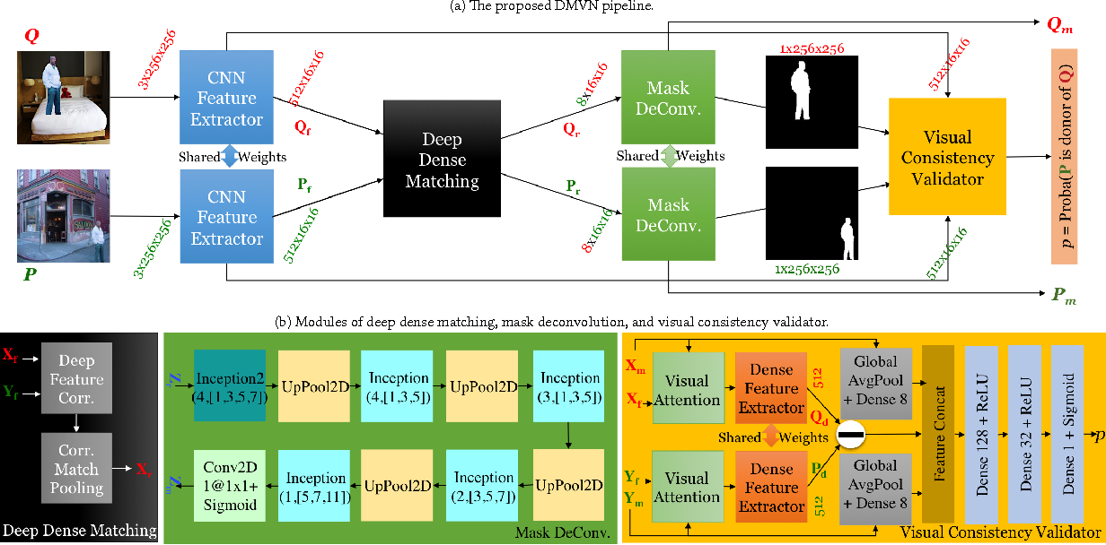 Figure 3 for Deep Matching and Validation Network -- An End-to-End Solution to Constrained Image Splicing Localization and Detection