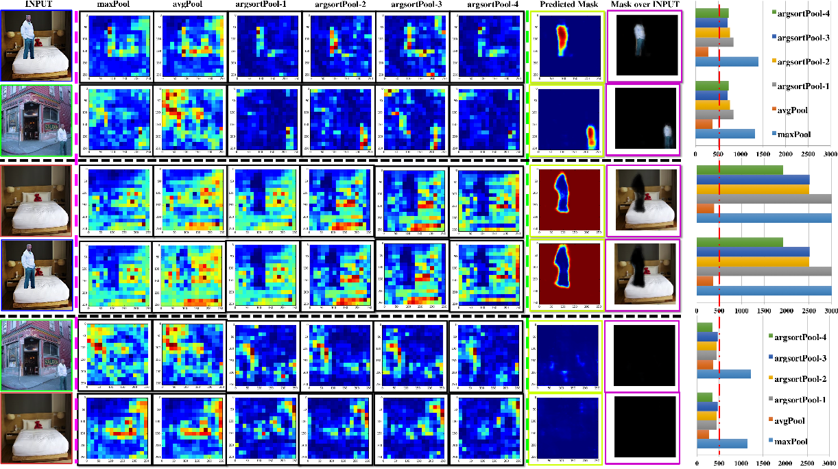 Figure 4 for Deep Matching and Validation Network -- An End-to-End Solution to Constrained Image Splicing Localization and Detection