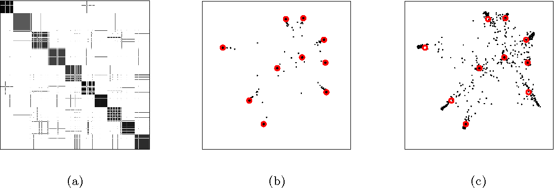 Figure 3 for Clustering subgaussian mixtures by semidefinite programming