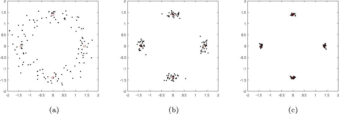 Figure 2 for Clustering subgaussian mixtures by semidefinite programming