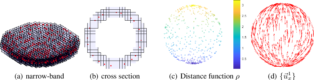 Figure 3 for NPTC-net: Narrow-Band Parallel Transport Convolutional Neural Network on Point Clouds