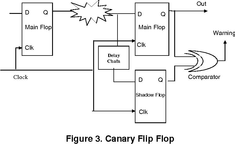 Figure 3. Canary Flip Flop