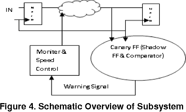 Figure 4. Schematic Overview of Subsystem
