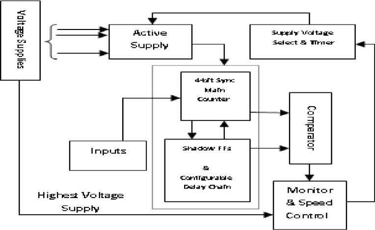 Figure 5. Block Diagram of Auto Controlled 4-bit Sync Counter with Canary
