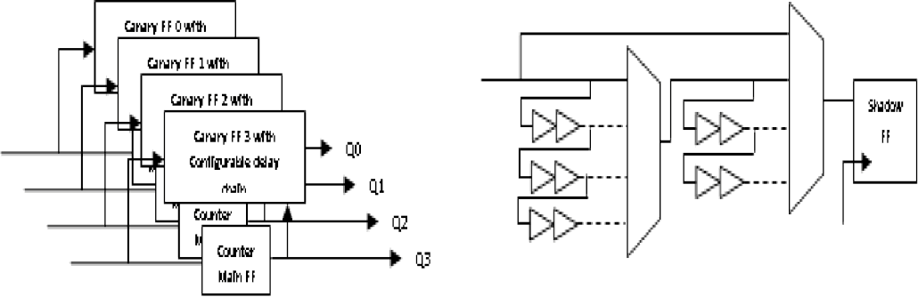Figure 6. Bit by bit Canary Figure 7. Configurable Delay Chain Implementation Implementation