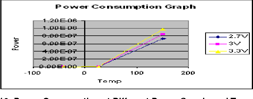 Figure 10. Power Consumption at Different Power Supply and Temperature