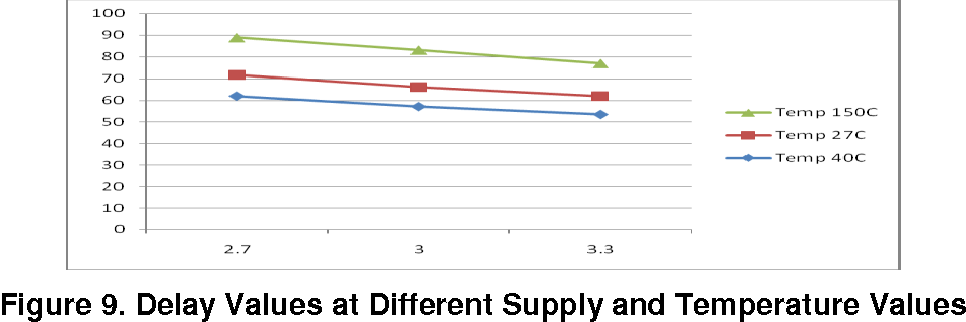 Figure 9. Delay Values at Different Supply and Temperature Values