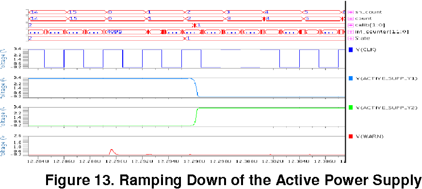 Figure 13. Ramping Down of the Active Power Supply