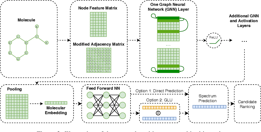 Figure 3 for Using Graph Neural Networks for Mass Spectrometry Prediction