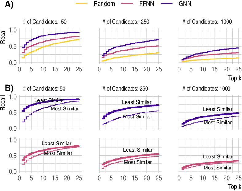 Figure 4 for Using Graph Neural Networks for Mass Spectrometry Prediction