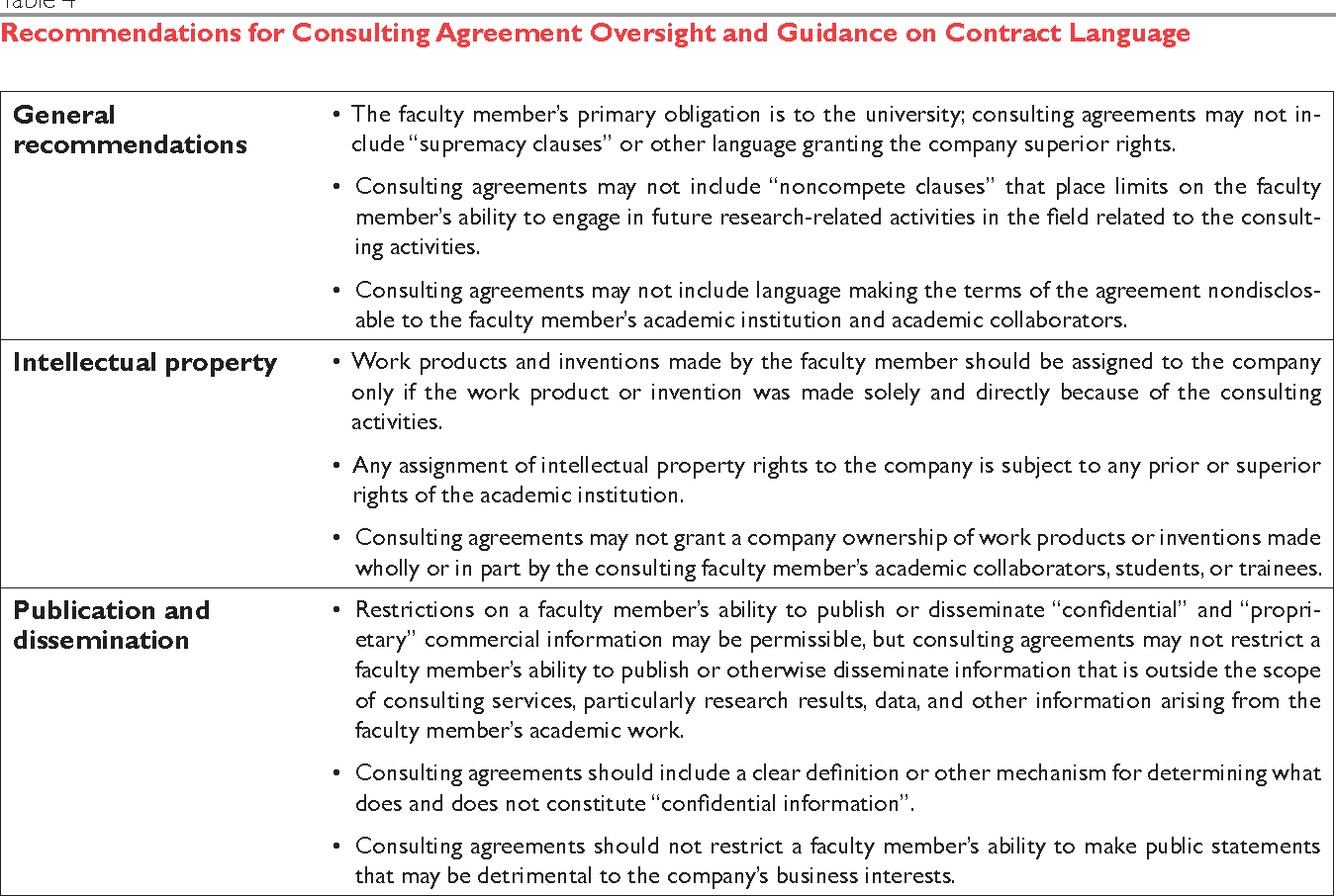 Table 4 From Institutional Oversight Of Faculty Industry Consulting
