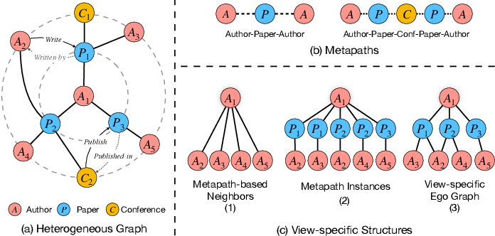 Figure 1 for Heterogeneous Graph Neural Network with Multi-view Representation Learning