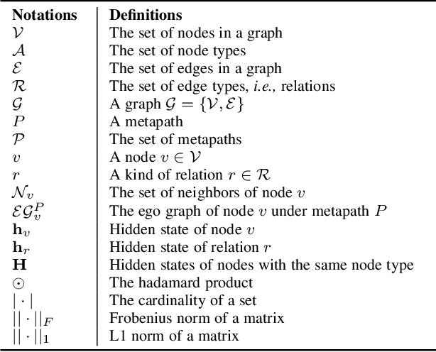 Figure 2 for Heterogeneous Graph Neural Network with Multi-view Representation Learning