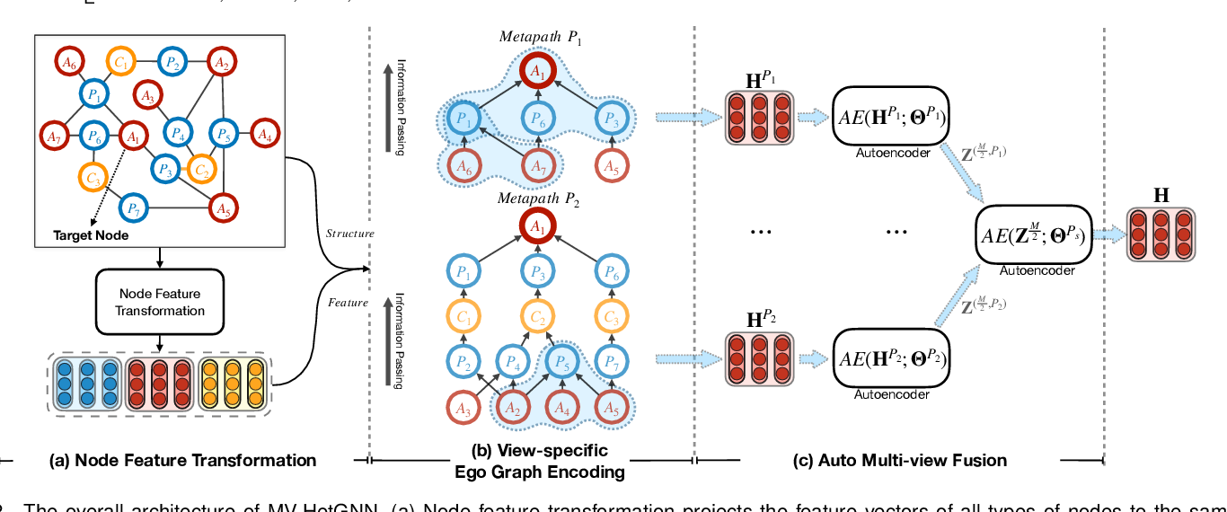Figure 3 for Heterogeneous Graph Neural Network with Multi-view Representation Learning