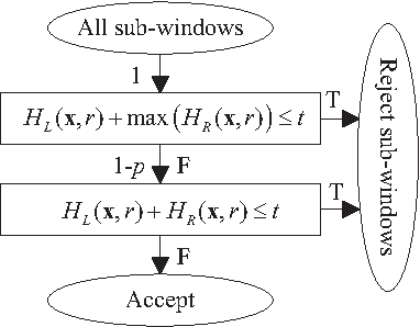 Figure 1 for Cascade Learning by Optimally Partitioning