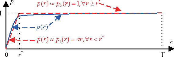 Figure 2 for Cascade Learning by Optimally Partitioning