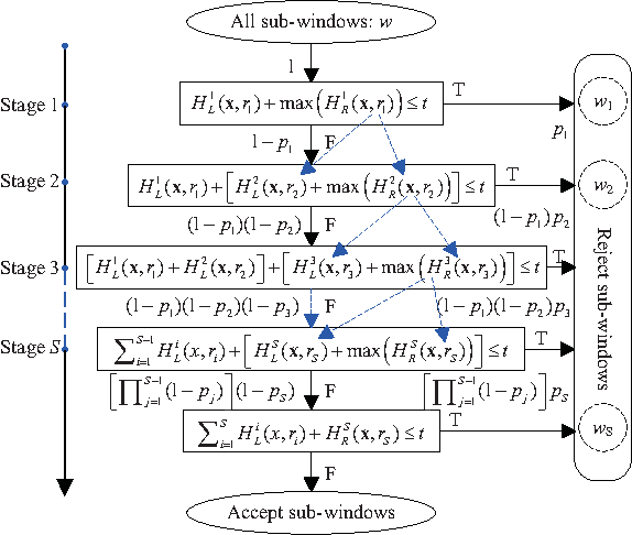 Figure 4 for Cascade Learning by Optimally Partitioning