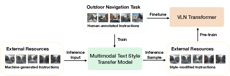 Figure 3 for Multimodal Text Style Transfer for Outdoor Vision-and-Language Navigation