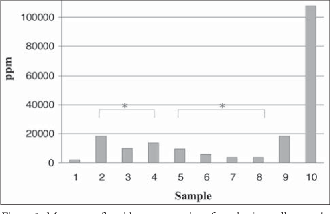 Figure 1 from Fluoride varnish concentration gradient and its effect