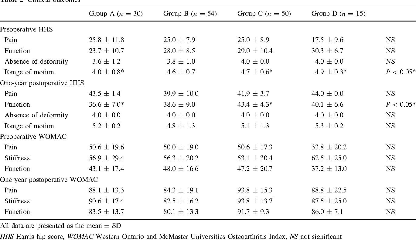 Table 2 Clinical outcomes