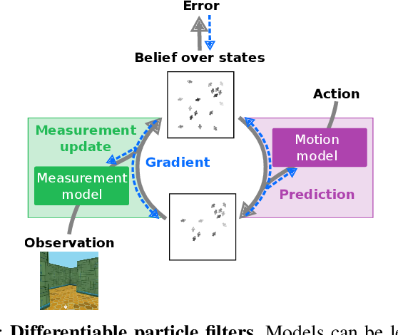 Figure 1 for Differentiable Particle Filters: End-to-End Learning with Algorithmic Priors