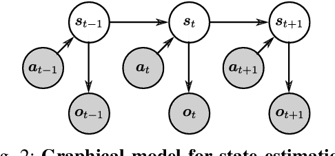 Figure 3 for Differentiable Particle Filters: End-to-End Learning with Algorithmic Priors