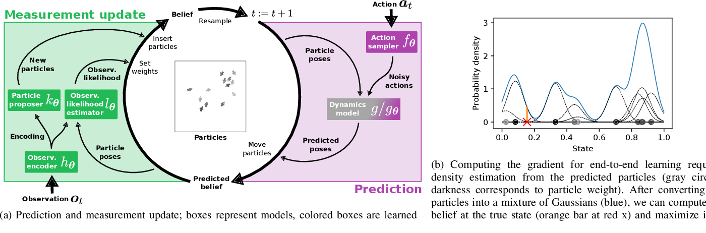 Figure 4 for Differentiable Particle Filters: End-to-End Learning with Algorithmic Priors