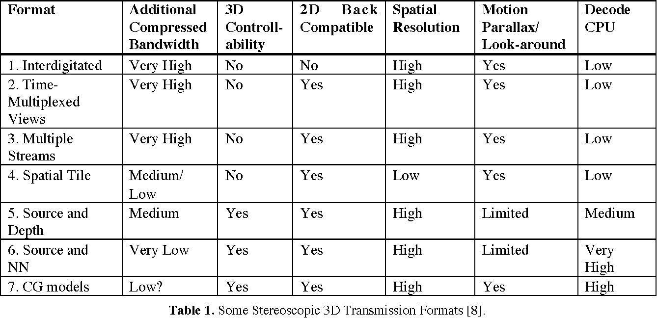 Table 1 from Stereoscopic Video Acquisition , Display , Transmission