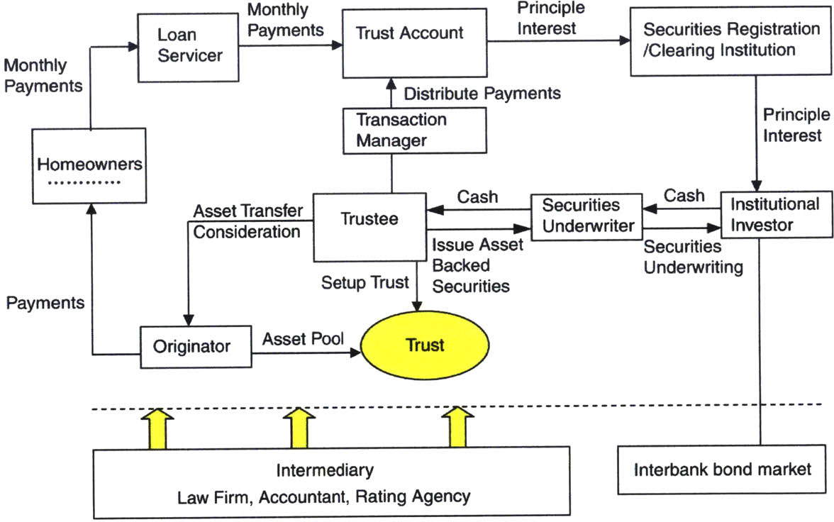 PDF] The Chinese real estate asset securitization process