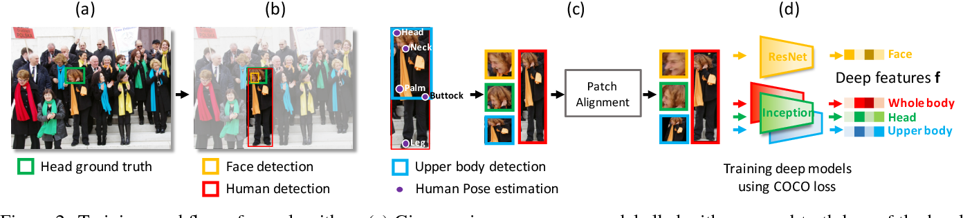 Figure 3 for Learning Deep Features via Congenerous Cosine Loss for Person Recognition