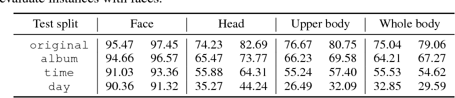 Figure 2 for Learning Deep Features via Congenerous Cosine Loss for Person Recognition