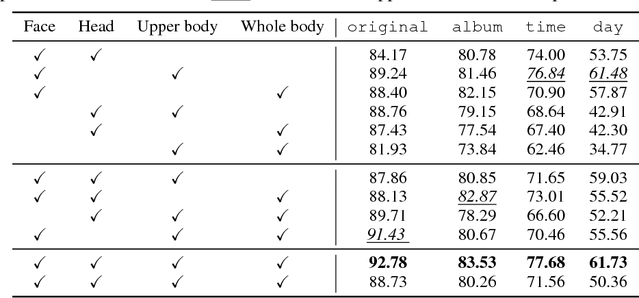 Figure 4 for Learning Deep Features via Congenerous Cosine Loss for Person Recognition