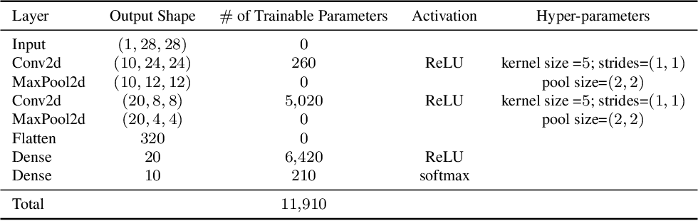 Figure 3 for An Operator Splitting View of Federated Learning
