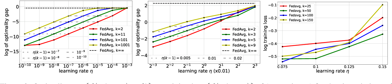 Figure 2 for An Operator Splitting View of Federated Learning