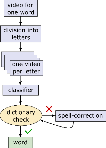 Figure 2 for Exploiting the Logits: Joint Sign Language Recognition and Spell-Correction