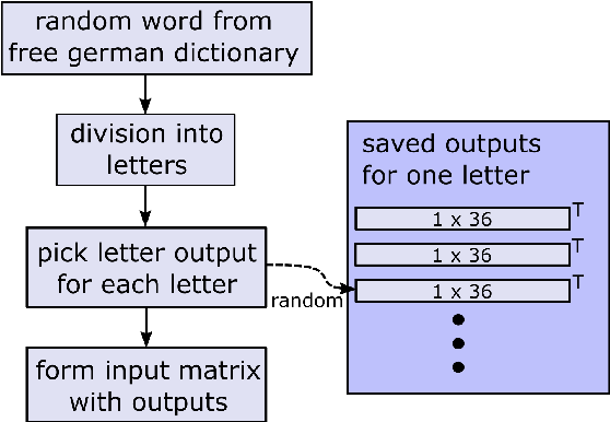 Figure 4 for Exploiting the Logits: Joint Sign Language Recognition and Spell-Correction