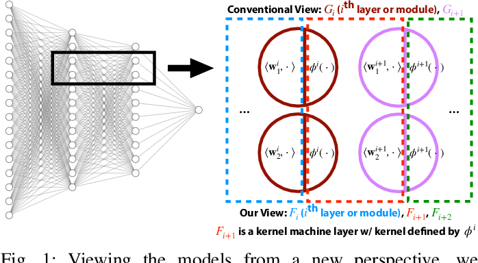 Figure 1 for Modularizing Deep Learning via Pairwise Learning With Kernels