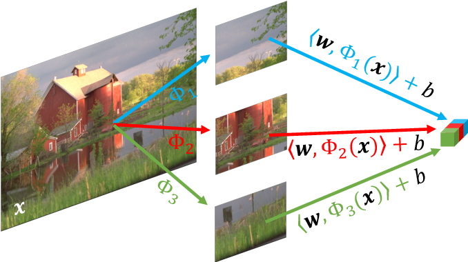 Figure 2 for Modularizing Deep Learning via Pairwise Learning With Kernels