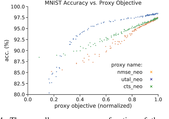 Figure 4 for Modularizing Deep Learning via Pairwise Learning With Kernels