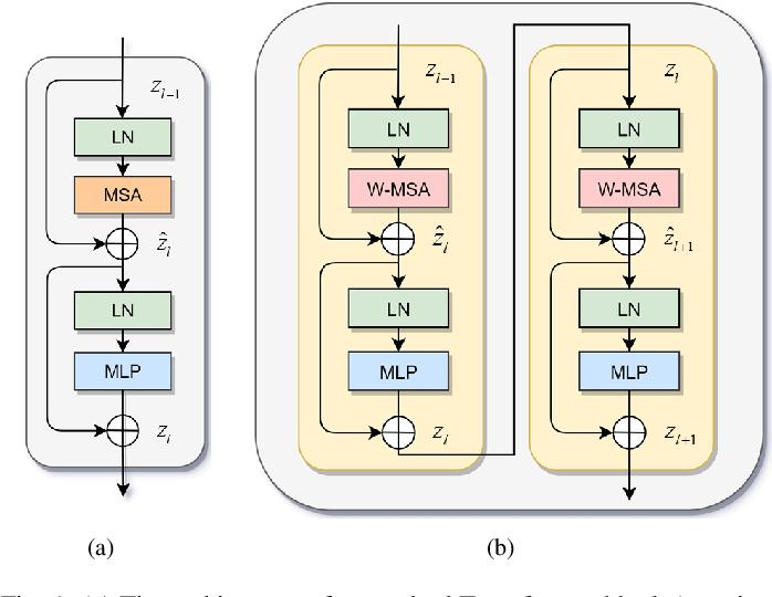 Figure 1 for DS-TransUNet:Dual Swin Transformer U-Net for Medical Image Segmentation