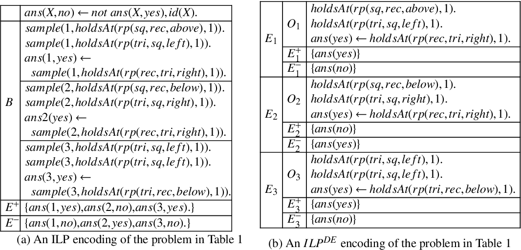 Figure 3 for Incremental and Iterative Learning of Answer Set Programs from Mutually Distinct Examples