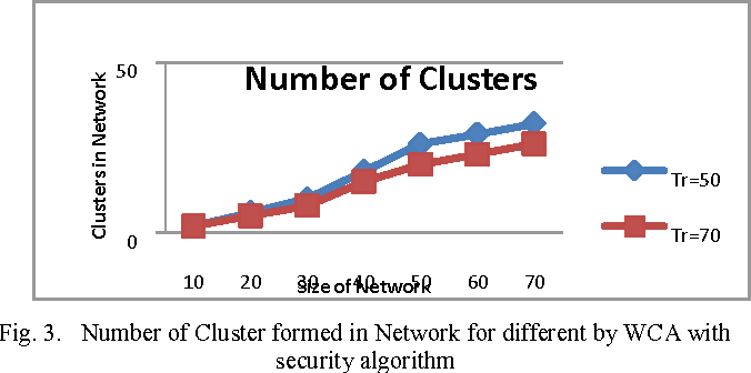 Figure 3 from Cluster formation through improved weighted