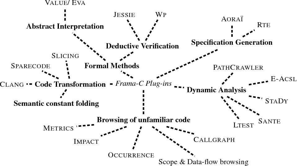 Frama-C, A Collaborative Framework for C Code Verification