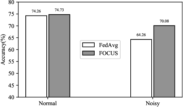 Figure 2 for FOCUS: Dealing with Label Quality Disparity in Federated Learning