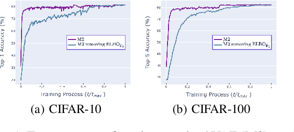 Figure 1 for SHOT-VAE: Semi-supervised Deep Generative Models With Label-aware ELBO Approximations