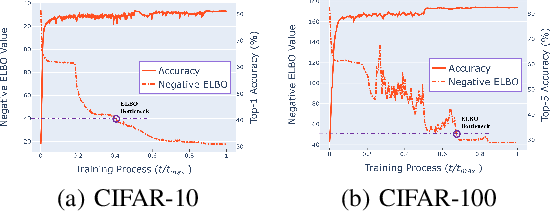 Figure 3 for SHOT-VAE: Semi-supervised Deep Generative Models With Label-aware ELBO Approximations
